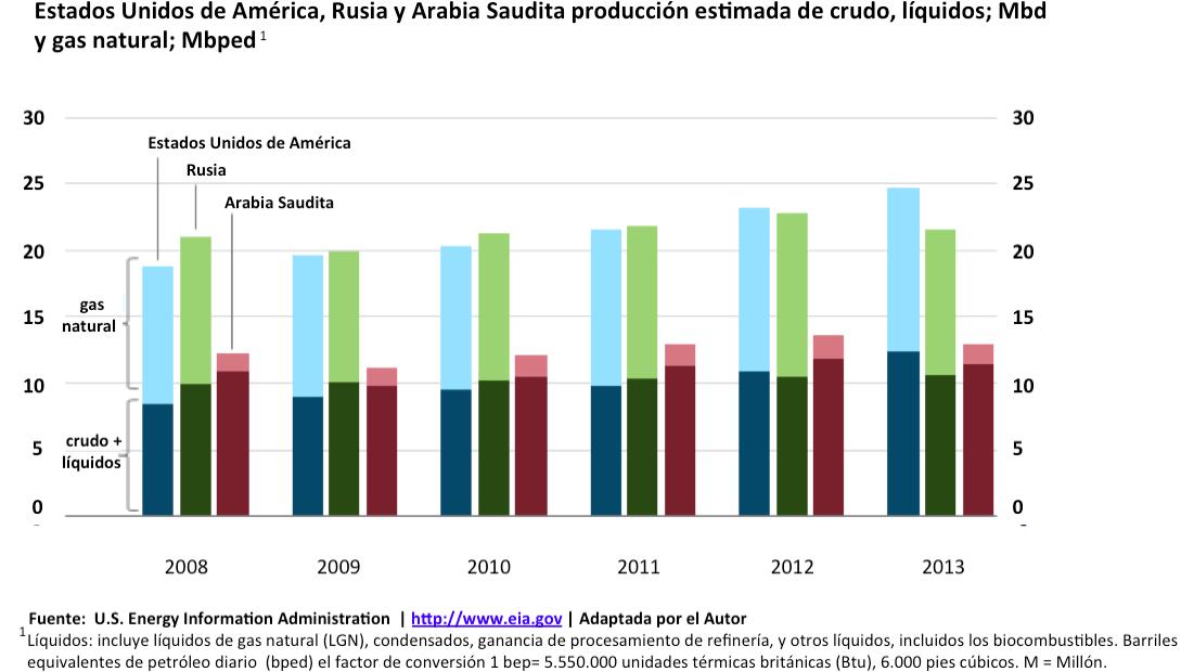 produccion anual de barriles de petroleo: